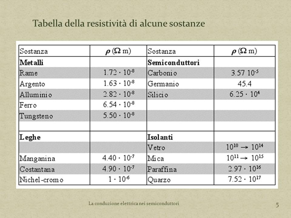 5 Tabella della resistività di alcune sostanze