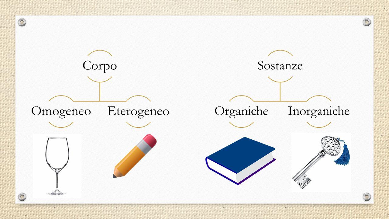 Corpo OmogeneoEterogeneo Sostanze OrganicheInorganiche