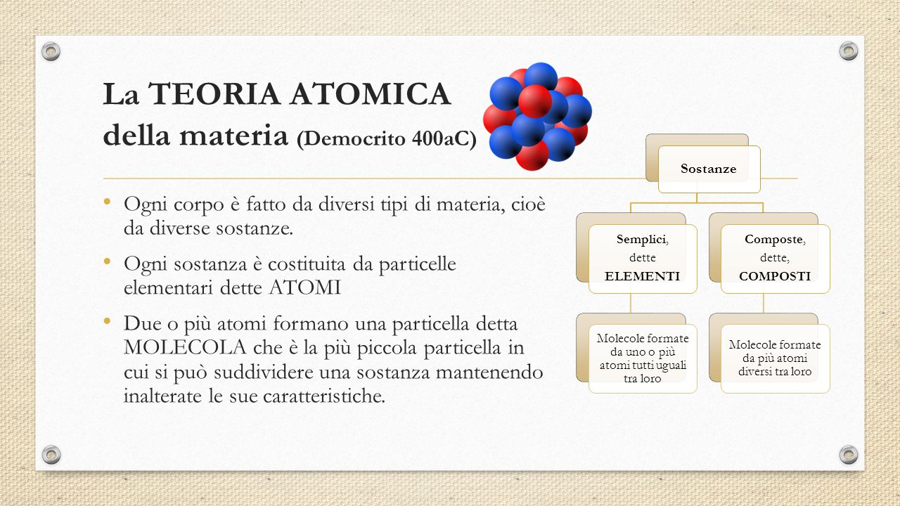 Sostanze Semplici, dette ELEMENTI Molecole formate da uno o più atomi tutti uguali tra loro Composte, dette, COMPOSTI Molecole formate da più atomi diversi tra loro La TEORIA ATOMICA della materia (Democrito 400aC) Ogni corpo è fatto da diversi tipi di materia, cioè da diverse sostanze.