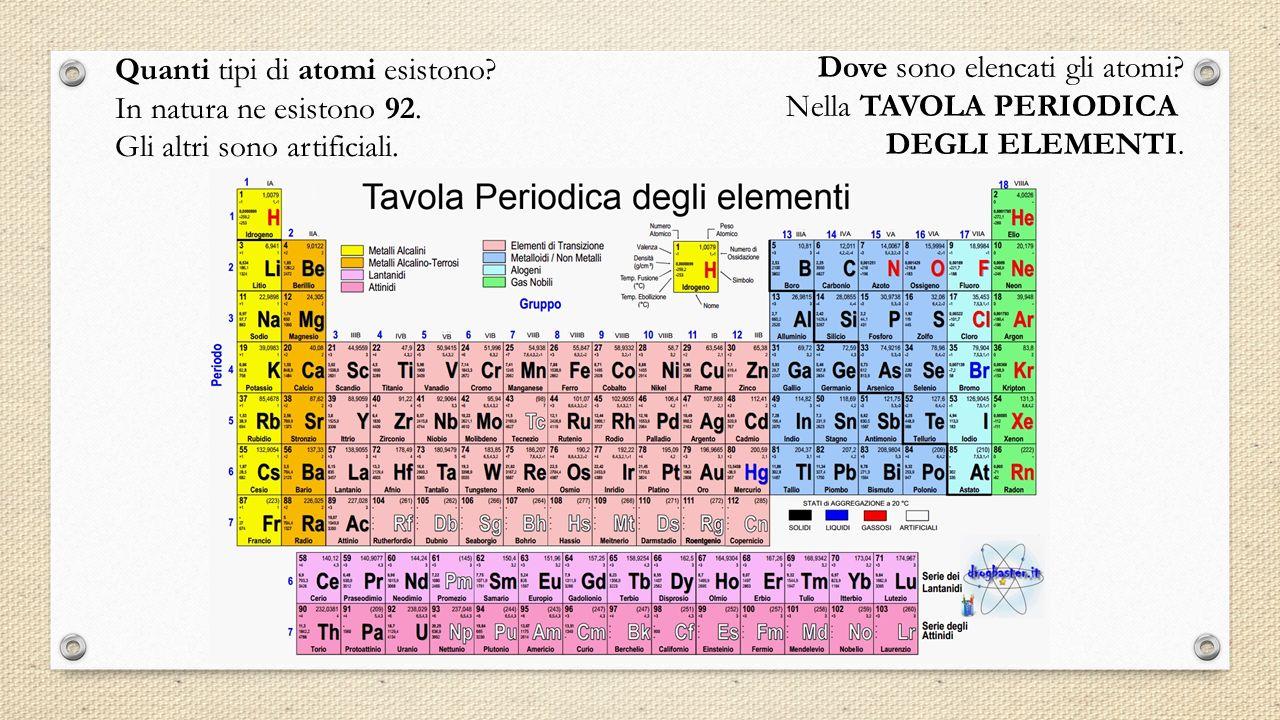 Quanti tipi di atomi esistono.In natura ne esistono 92.