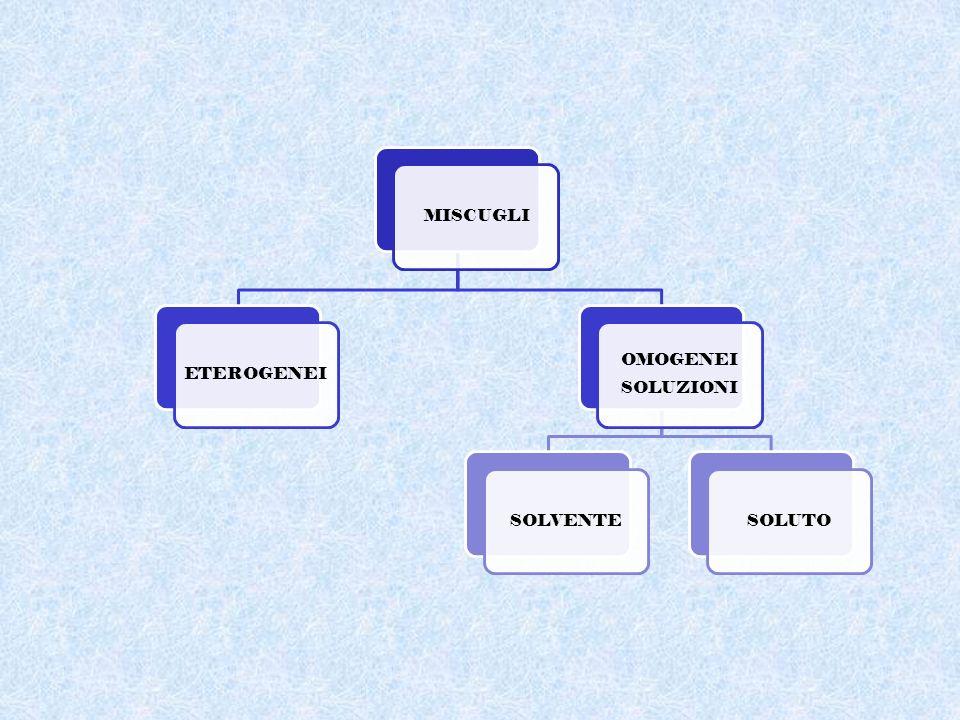 MISCUGLI un insieme di sostanze che mantengono inalterate le loro caratteristiche originarie e che sono separabili con mezzi fisici semplici.
