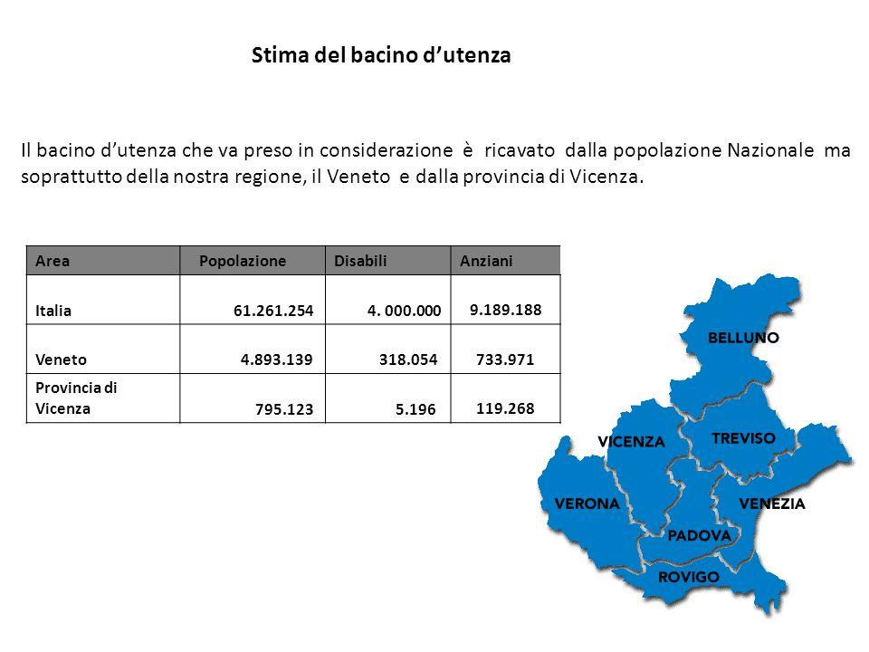 Area PopolazioneDisabiliAnziani Italia 61.261.254 4.