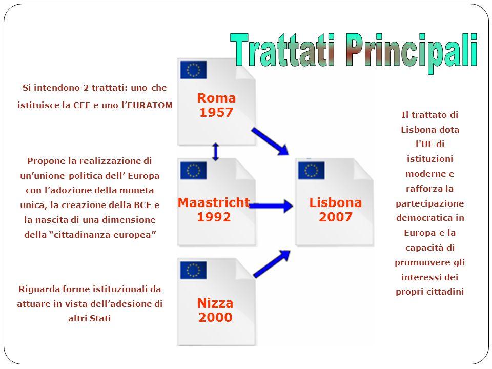 7 Roma 1957 Si intendono 2 trattati: uno che istituisce la CEE e uno l'EURATOM Maastricht 1992 Nizza 2000 Lisbona 2007 Propone la realizzazione di un'unione politica dell' Europa con l'adozione della moneta unica, la creazione della BCE e la nascita di una dimensione della cittadinanza europea Riguarda forme istituzionali da attuare in vista dell'adesione di altri Stati Il trattato di Lisbona dota l UE di istituzioni moderne e rafforza la partecipazione democratica in Europa e la capacità di promuovere gli interessi dei propri cittadini