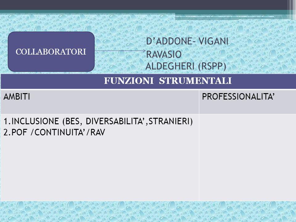 D'ADDONE- VIGANI RAVASIO ALDEGHERI (RSPP) COLLABORATORI FUNZIONI STRUMENTALI AMBITIPROFESSIONALITA' 1.INCLUSIONE (BES, DIVERSABILITA',STRANIERI) 2.POF /CONTINUITA'/RAV
