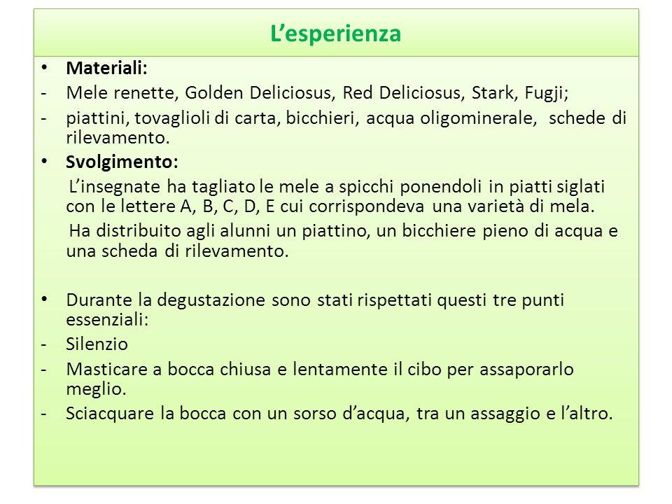 L'esperienza Materiali: -Mele renette, Golden Deliciosus, Red Deliciosus, Stark, Fugji; -piattini, tovaglioli di carta, bicchieri, acqua oligominerale, schede di rilevamento.