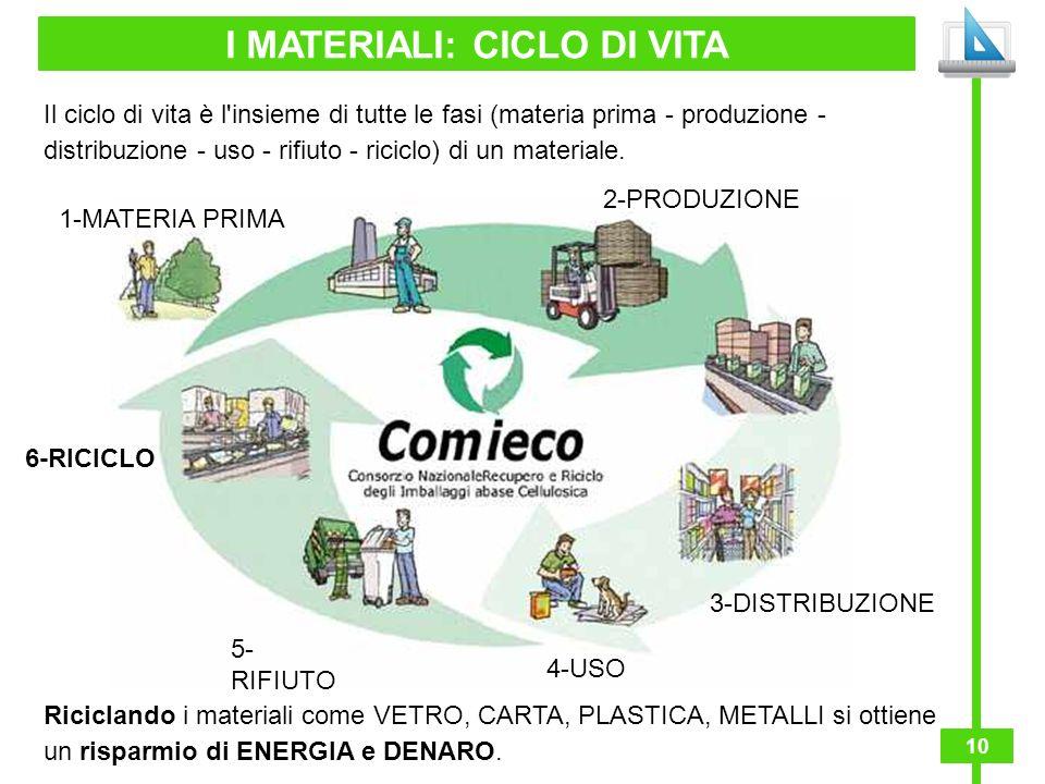10 I MATERIALI: CICLO DI VITA Il ciclo di vita è l'insieme di tutte le fasi (materia prima - produzione - distribuzione - uso - rifiuto - riciclo) di