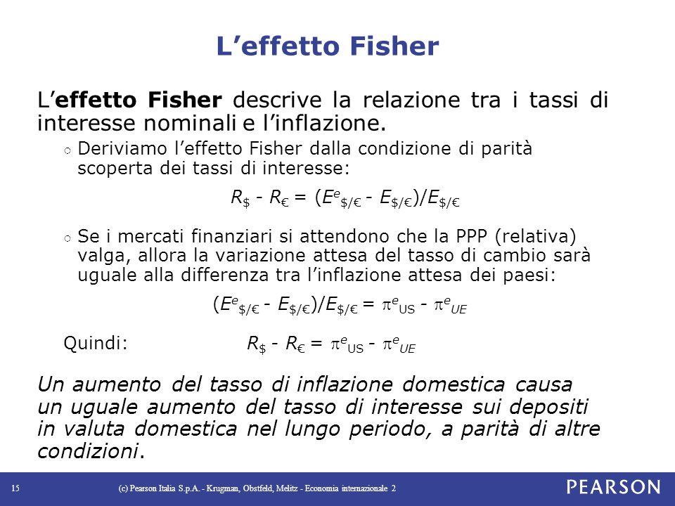 L'effetto Fisher L'effetto Fisher descrive la relazione tra i tassi di interesse nominali e l'inflazione.
