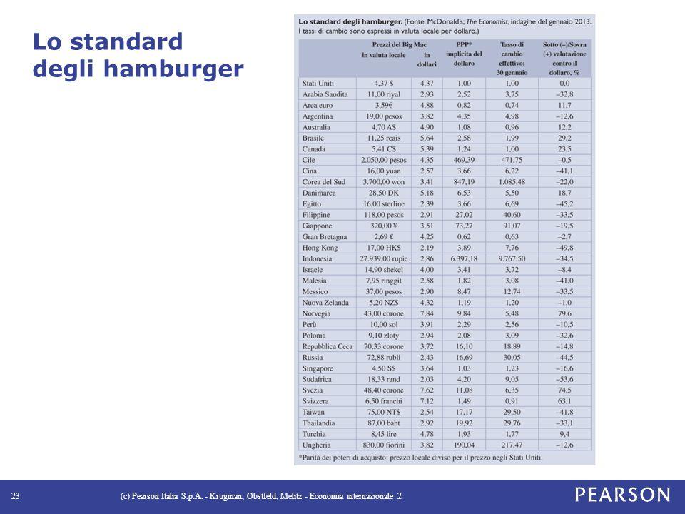 Lo standard degli hamburger (c) Pearson Italia S.p.A.