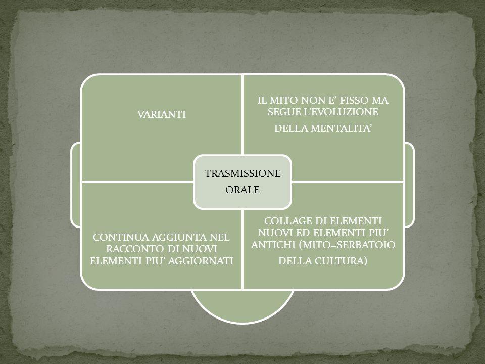TRASMISSIONE ORALE VARIANTI IL MITO NON E' FISSO MA SEGUE L'EVOLUZIONE DELLA MENTALITA' CONTINUA AGGIUNTA NEL RACCONTO DI NUOVI ELEMENTI PIU' AGGIORNATI COLLAGE DI ELEMENTI NUOVI ED ELEMENTI PIU' ANTICHI (MITO=SERBATOIO DELLA CULTURA) TRASMISSIONE ORALE