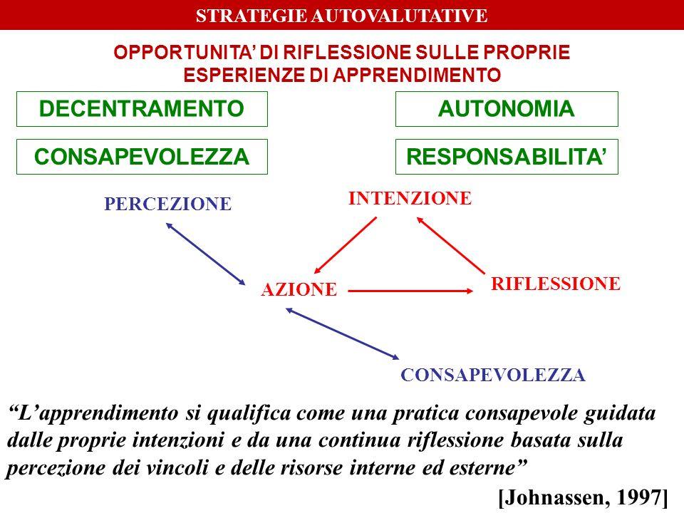 L'apprendimento si qualifica come una pratica consapevole guidata dalle proprie intenzioni e da una continua riflessione basata sulla percezione dei vincoli e delle risorse interne ed esterne [Johnassen, 1997] PERCEZIONE AZIONE INTENZIONE RIFLESSIONE CONSAPEVOLEZZA STRATEGIE AUTOVALUTATIVE OPPORTUNITA' DI RIFLESSIONE SULLE PROPRIE ESPERIENZE DI APPRENDIMENTO DECENTRAMENTO CONSAPEVOLEZZA AUTONOMIA RESPONSABILITA'