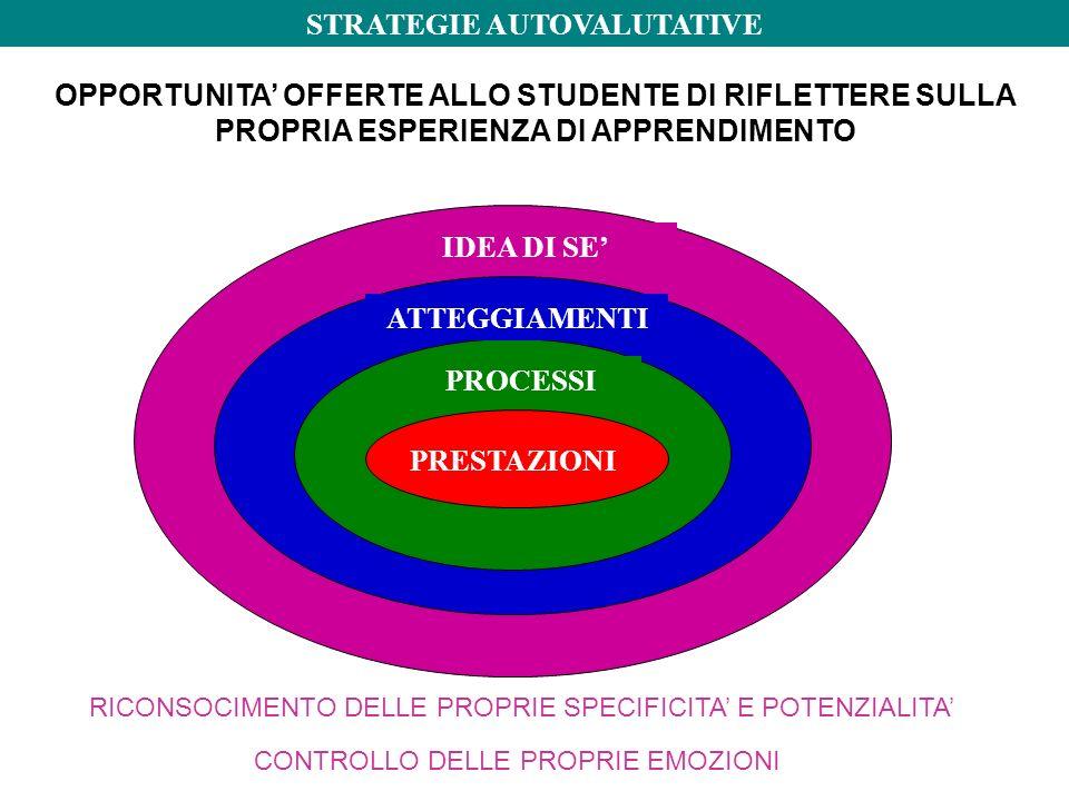 OPPORTUNITA' OFFERTE ALLO STUDENTE DI RIFLETTERE SULLA PROPRIA ESPERIENZA DI APPRENDIMENTO PRESTAZIONI PROCESSI ATTEGGIAMENTI IDEA DI SE' STRATEGIE AUTOVALUTATIVE RICONSOCIMENTO DELLE PROPRIE SPECIFICITA' E POTENZIALITA' CONTROLLO DELLE PROPRIE EMOZIONI