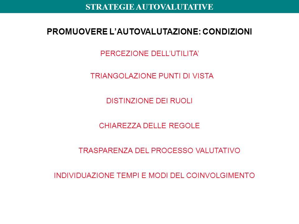 PROMUOVERE L'AUTOVALUTAZIONE: CONDIZIONI DISTINZIONE DEI RUOLI CHIAREZZA DELLE REGOLE TRASPARENZA DEL PROCESSO VALUTATIVO INDIVIDUAZIONE TEMPI E MODI DEL COINVOLGIMENTO PERCEZIONE DELL'UTILITA' TRIANGOLAZIONE PUNTI DI VISTA STRATEGIE AUTOVALUTATIVE