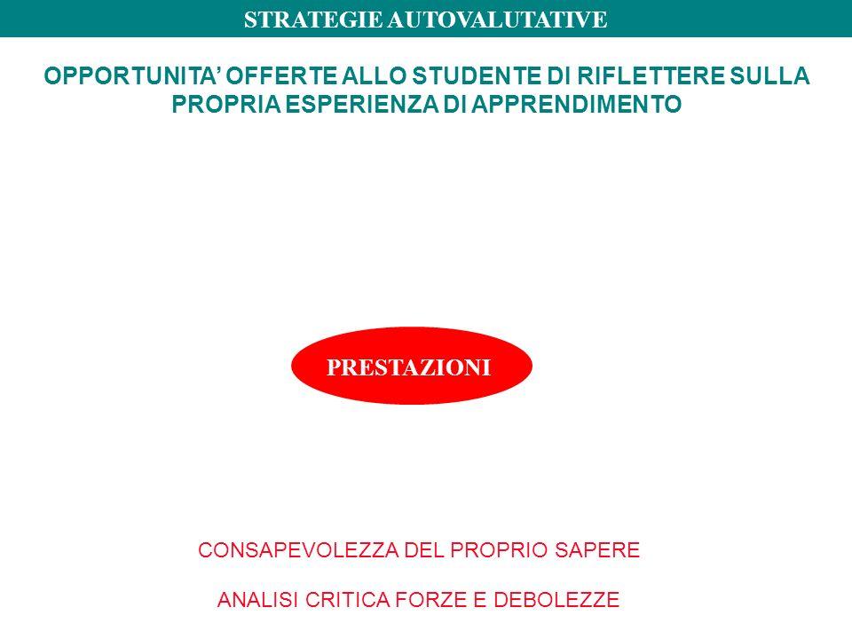 OPPORTUNITA' OFFERTE ALLO STUDENTE DI RIFLETTERE SULLA PROPRIA ESPERIENZA DI APPRENDIMENTO PRESTAZIONI STRATEGIE AUTOVALUTATIVE CONSAPEVOLEZZA DEL PROPRIO SAPERE ANALISI CRITICA FORZE E DEBOLEZZE
