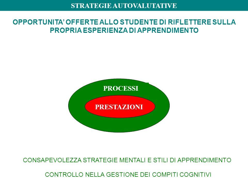 OPPORTUNITA' OFFERTE ALLO STUDENTE DI RIFLETTERE SULLA PROPRIA ESPERIENZA DI APPRENDIMENTO PRESTAZIONI PROCESSI STRATEGIE AUTOVALUTATIVE CONSAPEVOLEZZA STRATEGIE MENTALI E STILI DI APPRENDIMENTO CONTROLLO NELLA GESTIONE DEI COMPITI COGNITIVI