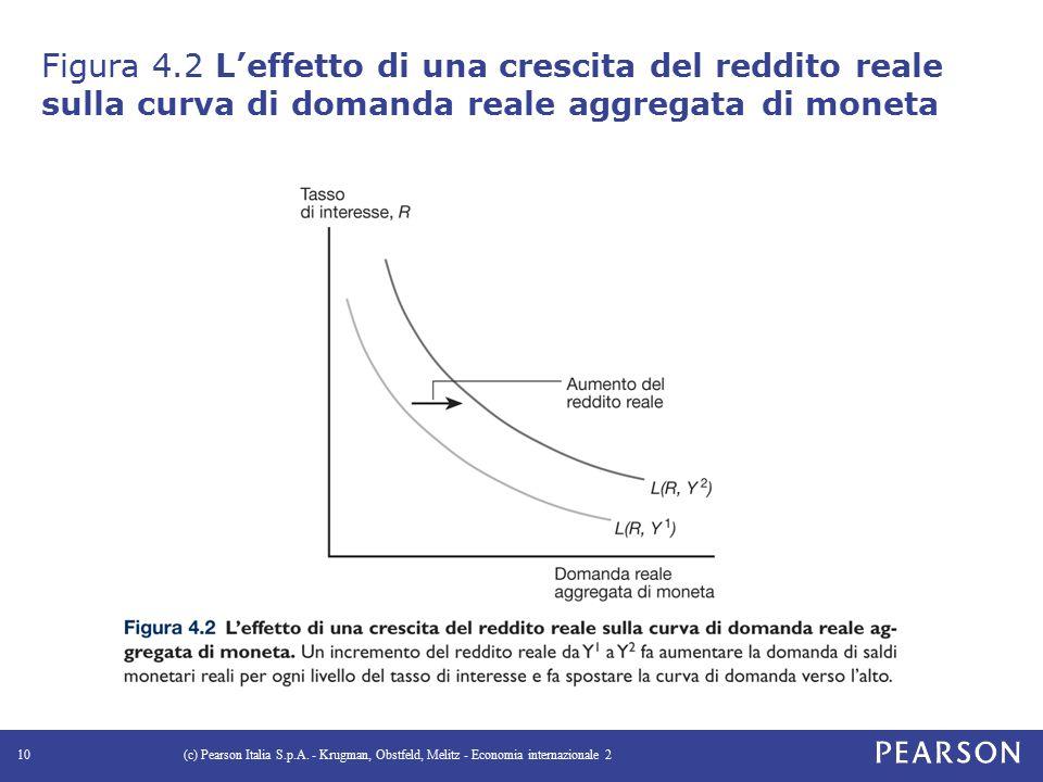Figura 4.2 L'effetto di una crescita del reddito reale sulla curva di domanda reale aggregata di moneta (c) Pearson Italia S.p.A.