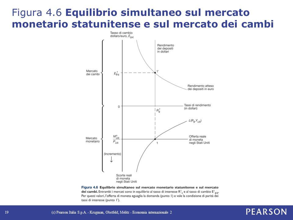Figura 4.6 Equilibrio simultaneo sul mercato monetario statunitense e sul mercato dei cambi (c) Pearson Italia S.p.A.