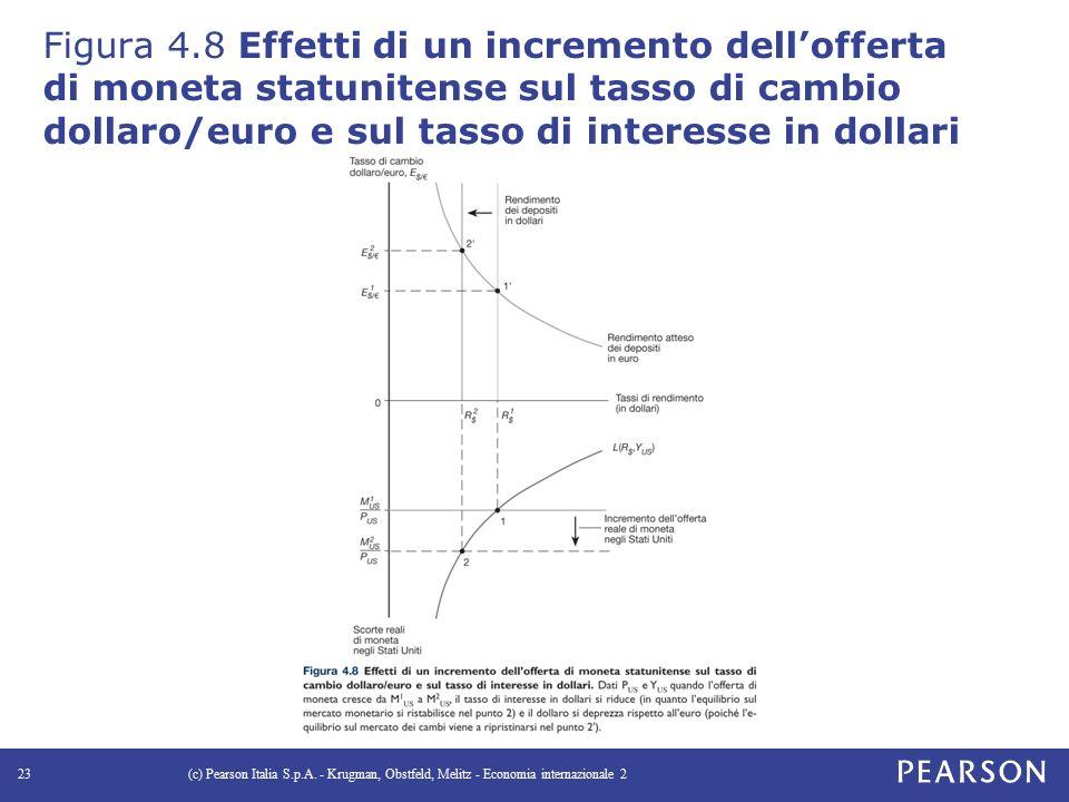 Figura 4.8 Effetti di un incremento dell'offerta di moneta statunitense sul tasso di cambio dollaro/euro e sul tasso di interesse in dollari (c) Pearson Italia S.p.A.