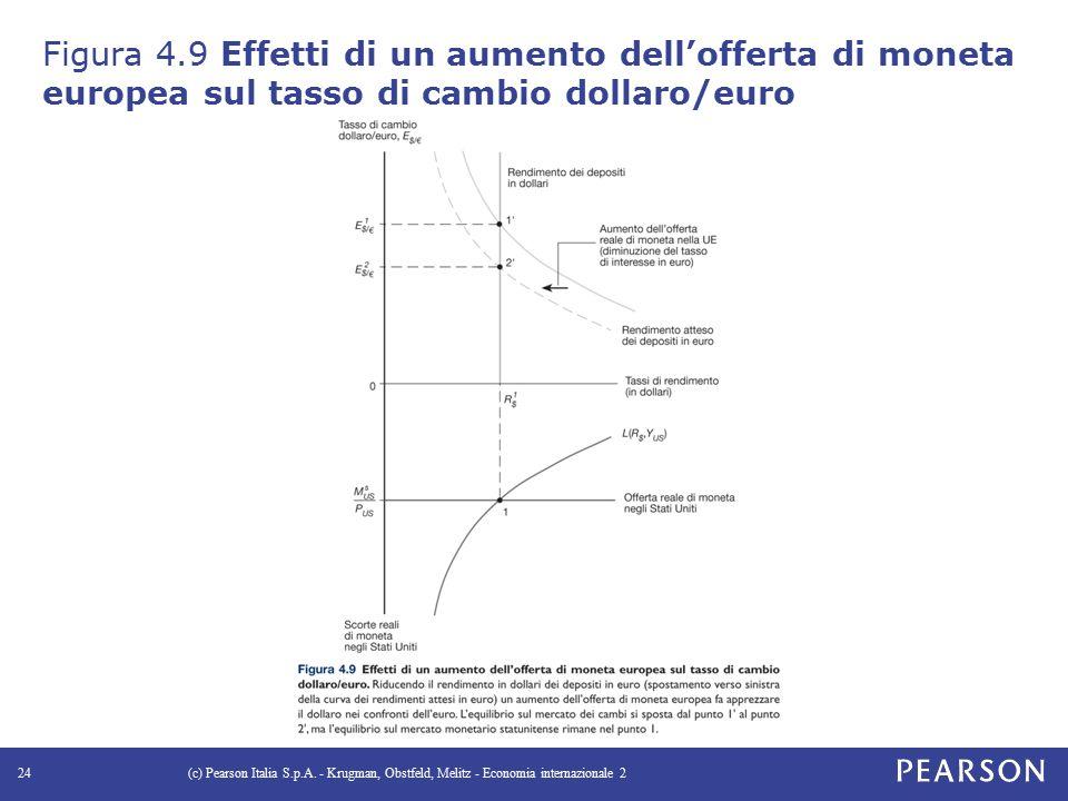 Figura 4.9 Effetti di un aumento dell'offerta di moneta europea sul tasso di cambio dollaro/euro (c) Pearson Italia S.p.A.