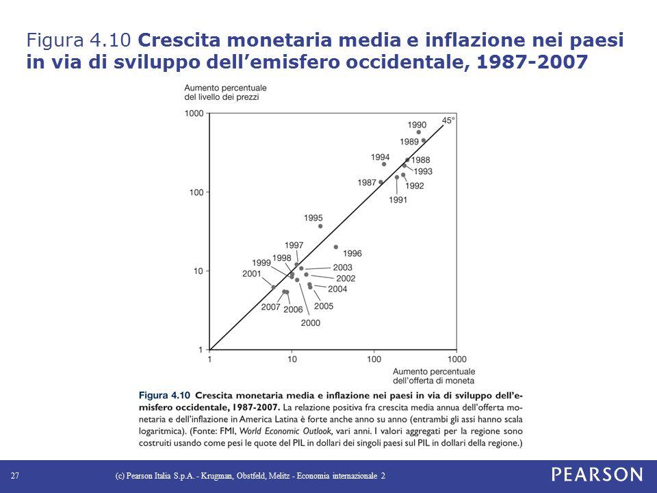 Figura 4.10 Crescita monetaria media e inflazione nei paesi in via di sviluppo dell'emisfero occidentale, 1987-2007 (c) Pearson Italia S.p.A.