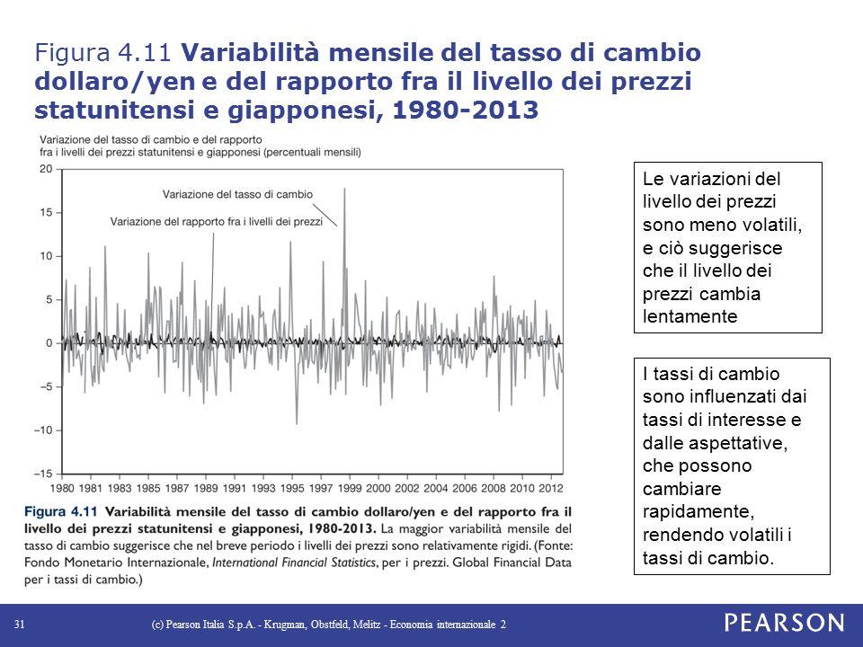Figura 4.11 Variabilità mensile del tasso di cambio dollaro/yen e del rapporto fra il livello dei prezzi statunitensi e giapponesi, 1980-2013 (c) Pearson Italia S.p.A.