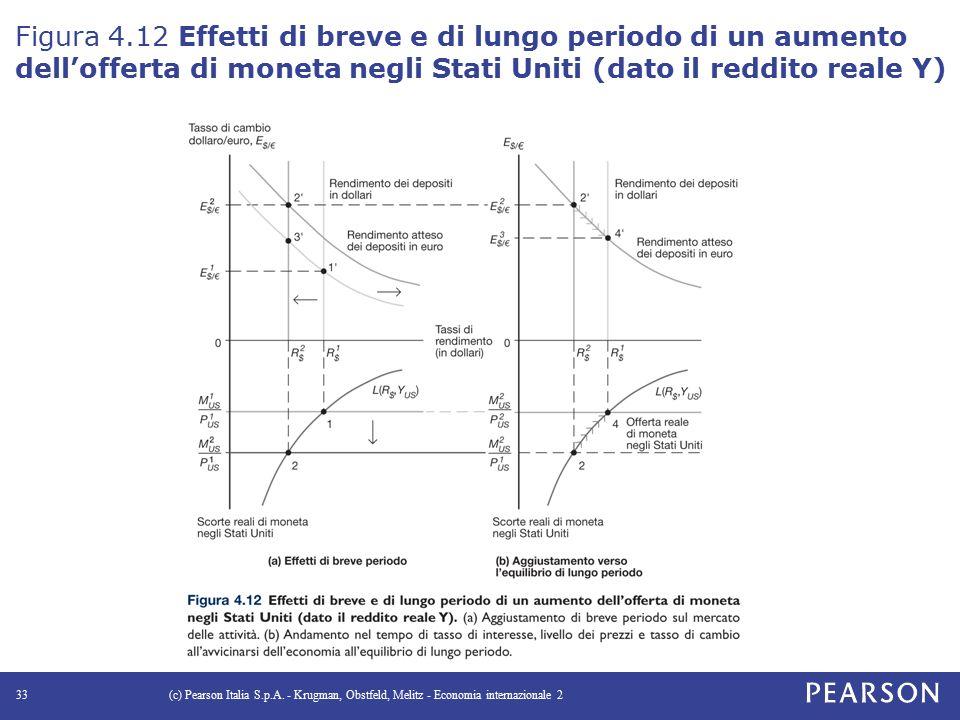 Figura 4.12 Effetti di breve e di lungo periodo di un aumento dell'offerta di moneta negli Stati Uniti (dato il reddito reale Y) (c) Pearson Italia S.p.A.
