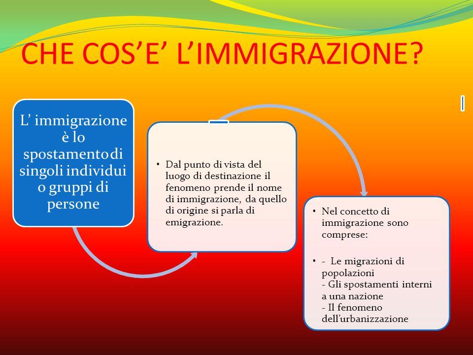 CHE COS'E' L'IMMIGRAZIONE? L' immigrazione è lo spostamento di singoli individui o gruppi di persone Dal punto di vista del luogo di destinazione il f