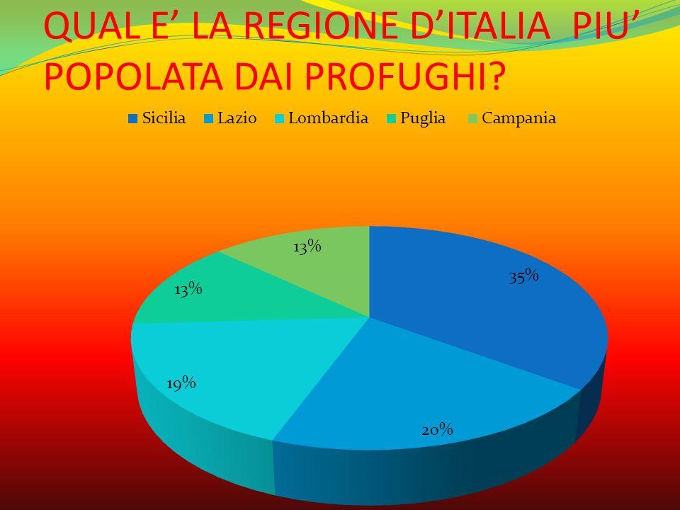 QUAL E' LA REGIONE D'ITALIA PIU' POPOLATA DAI PROFUGHI?