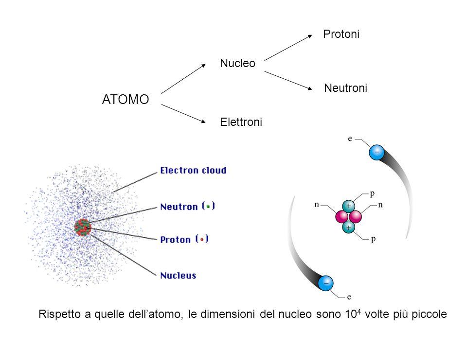 Elettrone rappresentazione simbolo massa carica _ 9,1094 10 -31 kg-1,6022 10 -19 C e _  _ Protone + 1,6726 10 -27 kg 1,6022 10 -19 C p + +1 Neutrone 1,6749 10 -27 kg 0 n n