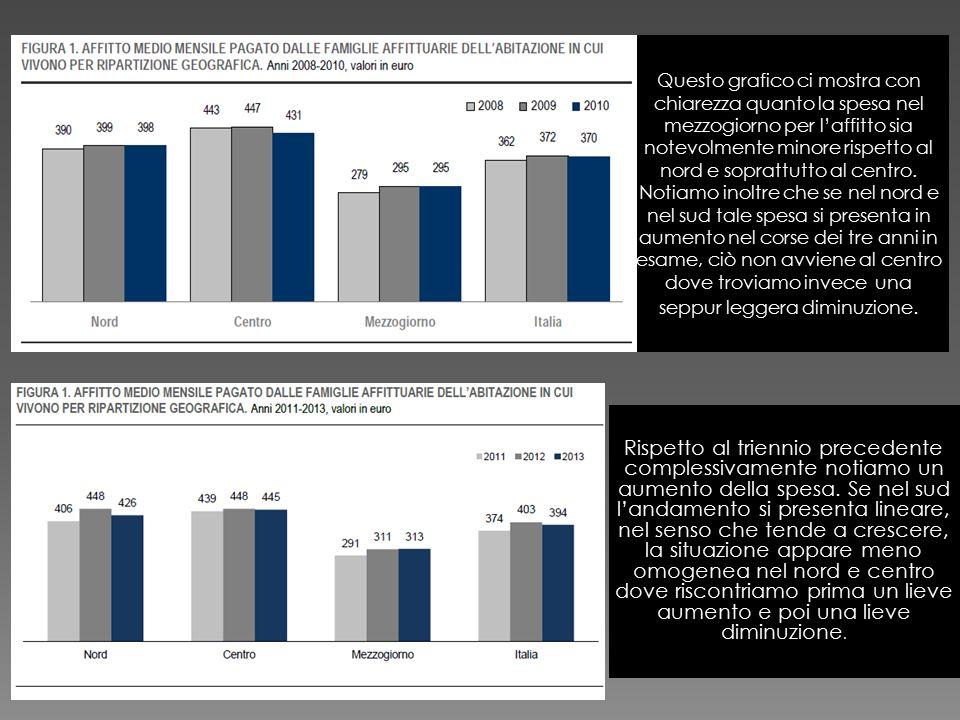 Questo grafico ci mostra con chiarezza quanto la spesa nel mezzogiorno per l'affitto sia notevolmente minore rispetto al nord e soprattutto al centro.