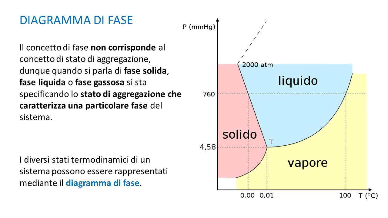 DIAGRAMMA DI FASE Il concetto di fase non corrisponde al concetto di stato di aggregazione, dunque quando si parla di fase solida, fase liquida o fase gassosa si sta specificando lo stato di aggregazione che caratterizza una particolare fase del sistema.