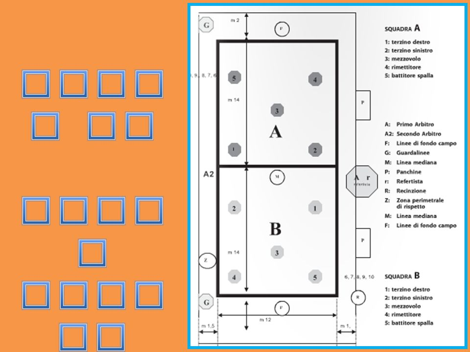 5 4 3 1 2 ----------------------- 2 1 3 4 5 ROTAZIONE DEI GIOCATORI PANCHI NA 6 – 7 -8- 9- 10 Il giocatore in posizione 1 sarà il primo giocatore che uscirà dal campo, dopo che è stato raggiunto il GIOCO nel turno in cui a battere è il giocatore ( in posizione 5) della propria squadra.