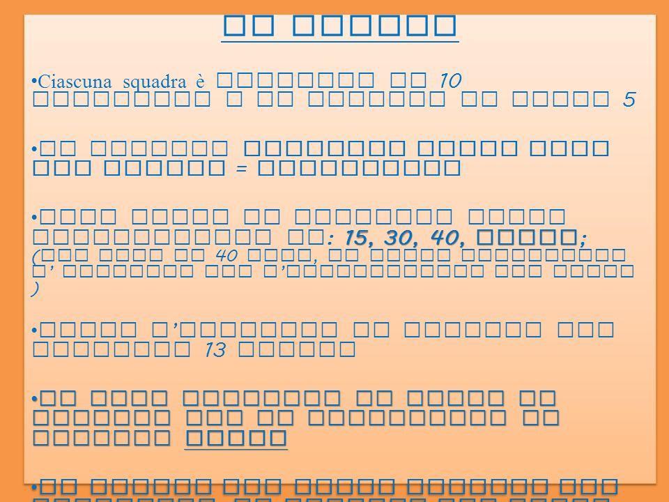 LE REGOLE Le linee di delimitazione del campo fanno parte del terreno di gioco ( RIGA FA CAMPO ) La linea di metà campo è in comune ( non può essere superata da un giocatore con nessuna parte del corpo ne con il tamburello, in caso contrario si commette fallo di invasione e si perde il quindici ) la palla può essere colpita al volo o dopo un solo rimbalzo Ogni squadra ha diritto a 2 sospensioni di gioco da 1 minuto ciascuna, non cumulabili Durante il gioco i giocatori NON POSSONO scambiarsi di posto LE REGOLE Le linee di delimitazione del campo fanno parte del terreno di gioco ( RIGA FA CAMPO ) La linea di metà campo è in comune ( non può essere superata da un giocatore con nessuna parte del corpo ne con il tamburello, in caso contrario si commette fallo di invasione e si perde il quindici ) la palla può essere colpita al volo o dopo un solo rimbalzo Ogni squadra ha diritto a 2 sospensioni di gioco da 1 minuto ciascuna, non cumulabili Durante il gioco i giocatori NON POSSONO scambiarsi di posto