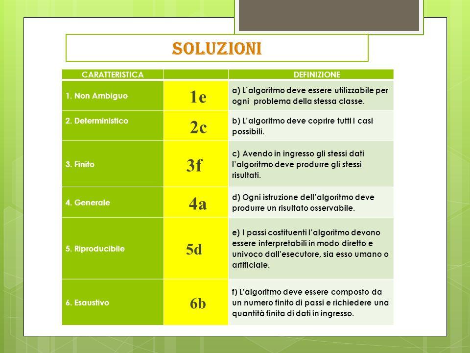 CARATTERISTICA DEFINIZIONE 1.