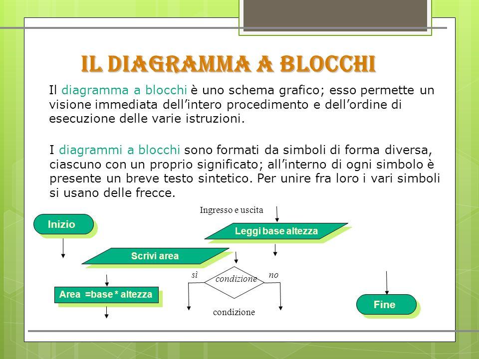 IL DIAGRAMMA A BLOCCHI Il diagramma a blocchi è uno schema grafico; esso permette un visione immediata dell'intero procedimento e dell'ordine di esecuzione delle varie istruzioni.