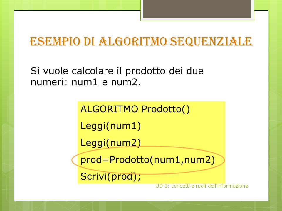 Esempio di algoritmo sequenziale UD 1: concetti e ruoli dell informazione Si vuole calcolare il prodotto dei due numeri: num1 e num2.