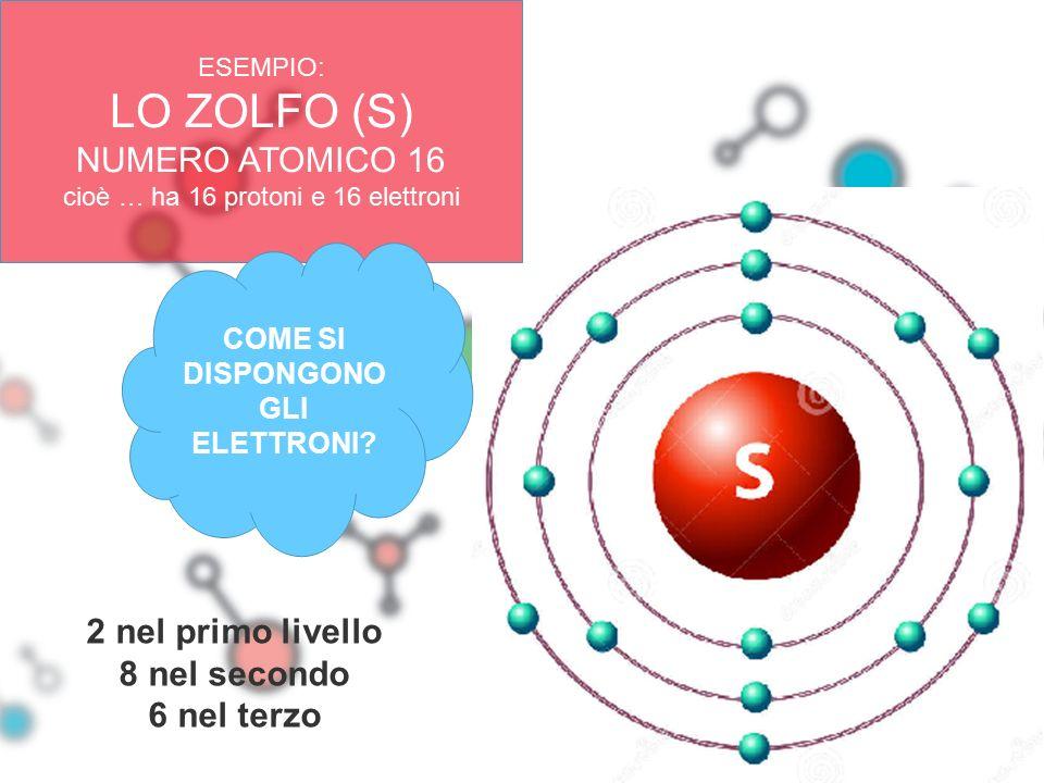 ESEMPIO: LO ZOLFO (S) NUMERO ATOMICO 16 cioè … ha 16 protoni e 16 elettroni COME SI DISPONGONO GLI ELETTRONI? 2 nel primo livello 8 nel secondo 6 nel