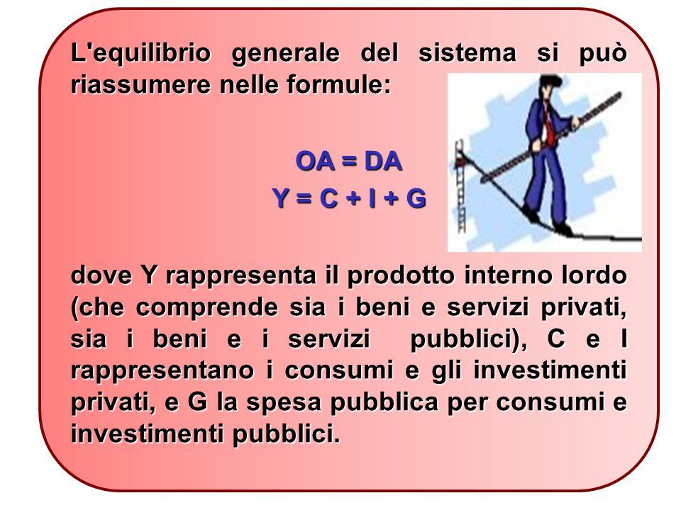 L equilibrio generale del sistema si può riassumere nelle formule: OA = DA Y = C + I + G dove Y rappresenta il prodotto interno lordo (che comprende sia i beni e servizi privati, sia i beni e i servizi pubblici), C e I rappresentano i consumi e gli investimenti privati, e G la spesa pubblica per consumi e investimenti pubblici.