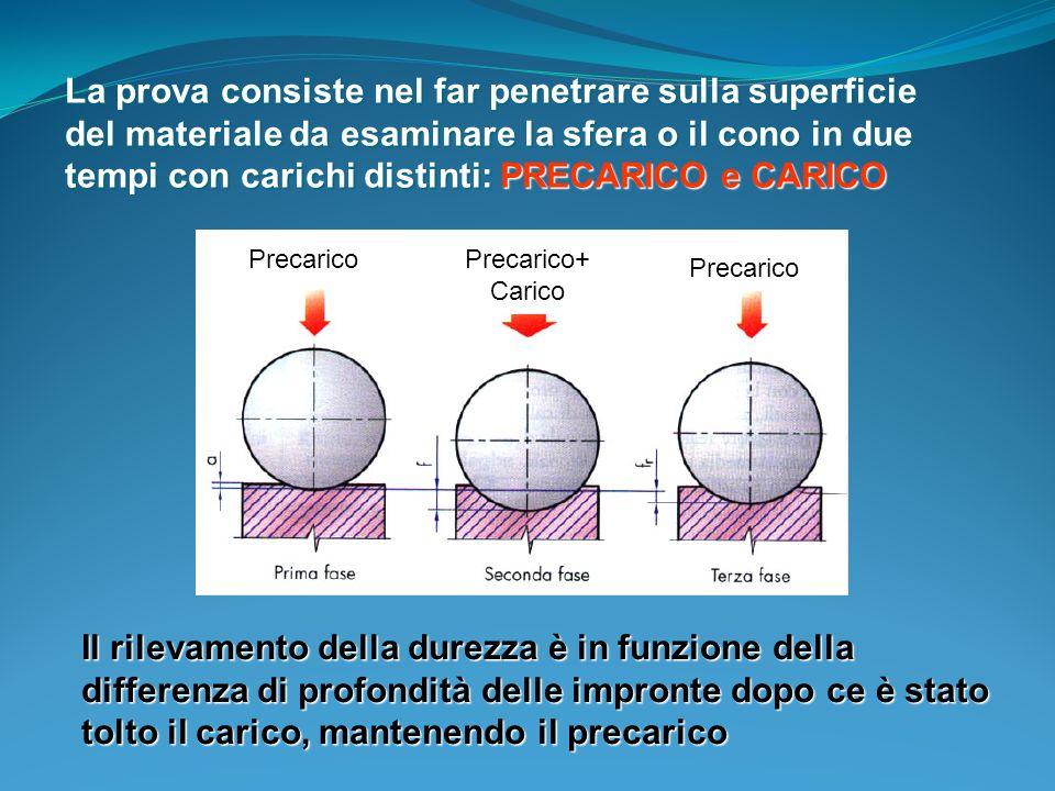 La prova consiste nel far penetrare sulla superficie del materiale da esaminare la sfera o il cono in due tempi con carichi distinti: PRECARICO e CARICO Il rilevamento della durezza è in funzione della differenza di profondità delle impronte dopo ce è stato tolto il carico, mantenendo il precarico PrecaricoPrecarico+ Carico Precarico