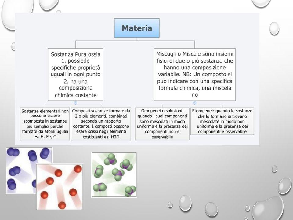 SOSPENSIONE (miscuglio solido- liquido) FANGO ACQUA - SABBIA