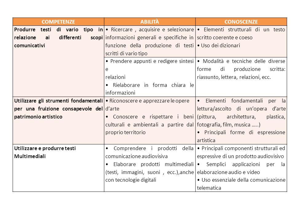 COMPETENZEABILITÀCONOSCENZE Produrre testi di vario tipo in relazione ai differenti scopi comunicativi Ricercare, acquisire e selezionare informazioni