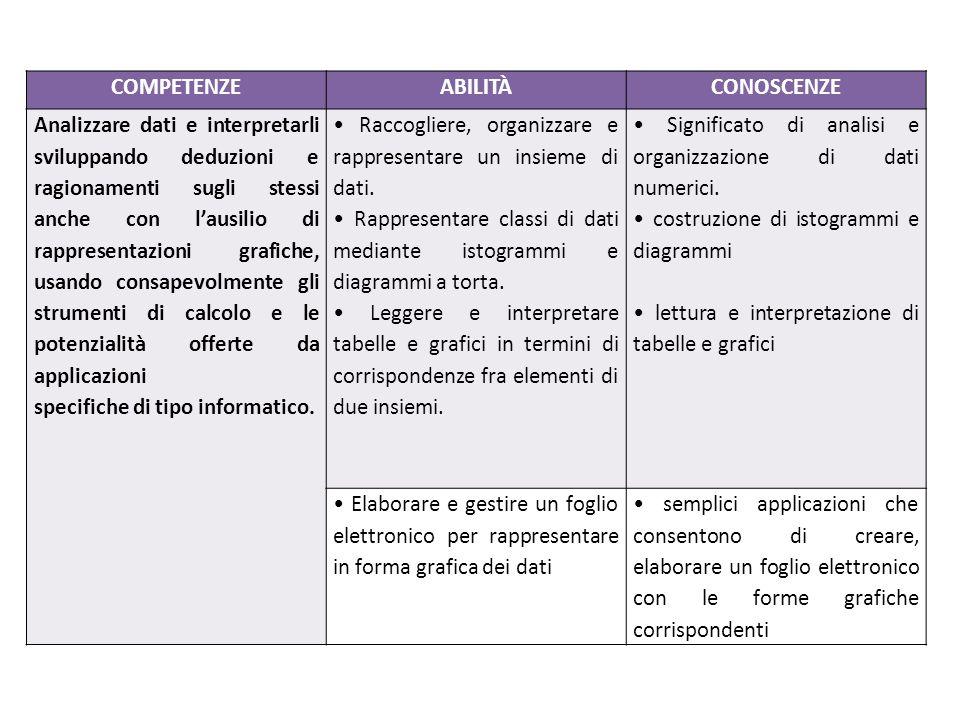 COMPETENZEABILITÀCONOSCENZE Analizzare dati e interpretarli sviluppando deduzioni e ragionamenti sugli stessi anche con l'ausilio di rappresentazioni
