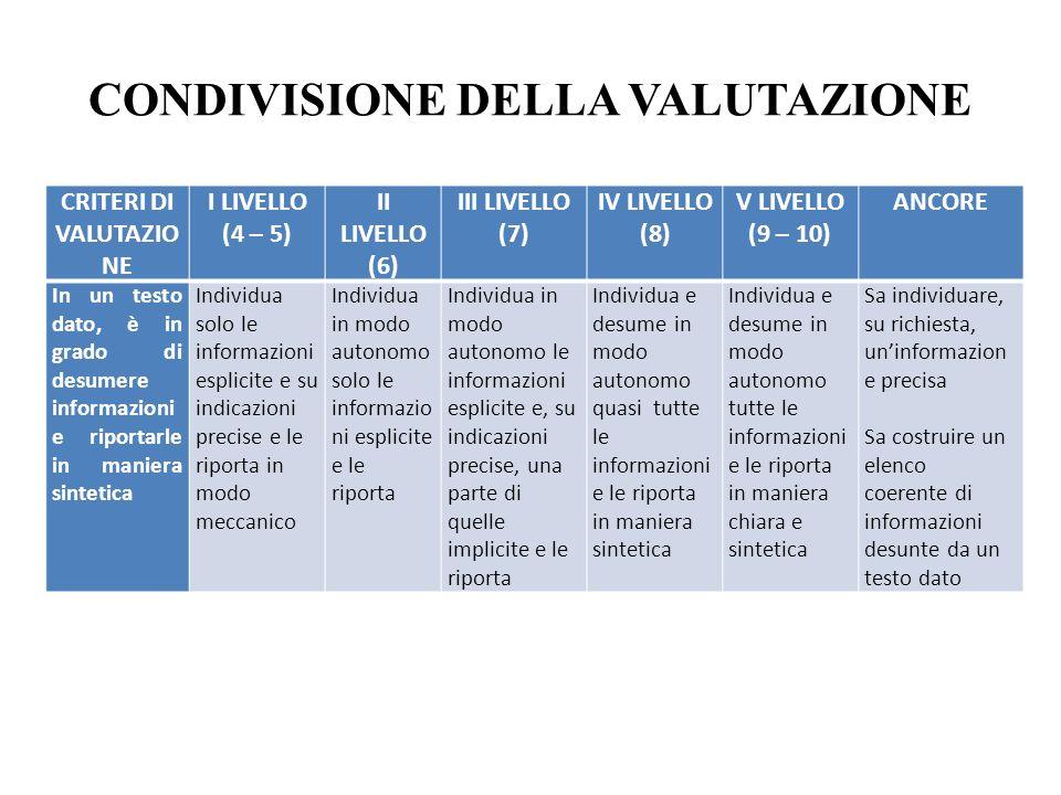 CONDIVISIONE DELLA VALUTAZIONE CRITERI DI VALUTAZIO NE I LIVELLO (4 – 5) II LIVELLO (6) III LIVELLO (7) IV LIVELLO (8) V LIVELLO (9 – 10) ANCORE In un testo dato, è in grado di desumere informazioni e riportarle in maniera sintetica Individua solo le informazioni esplicite e su indicazioni precise e le riporta in modo meccanico Individua in modo autonomo solo le informazio ni esplicite e le riporta Individua in modo autonomo le informazioni esplicite e, su indicazioni precise, una parte di quelle implicite e le riporta Individua e desume in modo autonomo quasi tutte le informazioni e le riporta in maniera sintetica Individua e desume in modo autonomo tutte le informazioni e le riporta in maniera chiara e sintetica Sa individuare, su richiesta, un'informazion e precisa Sa costruire un elenco coerente di informazioni desunte da un testo dato