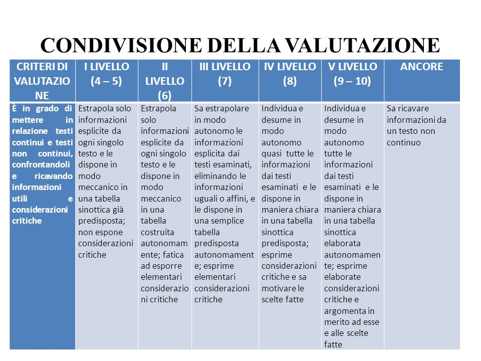 CONDIVISIONE DELLA VALUTAZIONE CRITERI DI VALUTAZIO NE I LIVELLO (4 – 5) II LIVELLO (6) III LIVELLO (7) IV LIVELLO (8) V LIVELLO (9 – 10) ANCORE È in