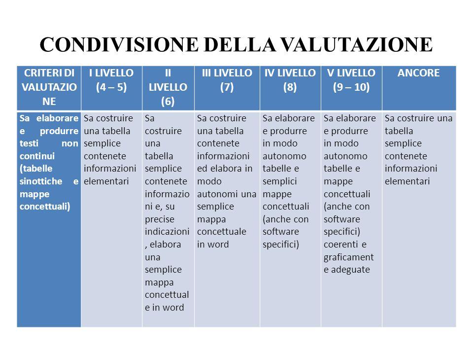 CONDIVISIONE DELLA VALUTAZIONE CRITERI DI VALUTAZIO NE I LIVELLO (4 – 5) II LIVELLO (6) III LIVELLO (7) IV LIVELLO (8) V LIVELLO (9 – 10) ANCORE Sa elaborare e produrre testi non continui (tabelle sinottiche e mappe concettuali) Sa costruire una tabella semplice contenete informazioni elementari Sa costruire una tabella semplice contenete informazio ni e, su precise indicazioni, elabora una semplice mappa concettual e in word Sa costruire una tabella contenete informazioni ed elabora in modo autonomi una semplice mappa concettuale in word Sa elaborare e produrre in modo autonomo tabelle e semplici mappe concettuali (anche con software specifici) Sa elaborare e produrre in modo autonomo tabelle e mappe concettuali (anche con software specifici) coerenti e graficament e adeguate Sa costruire una tabella semplice contenete informazioni elementari