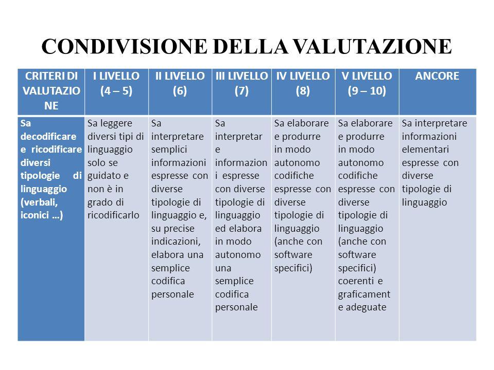 CONDIVISIONE DELLA VALUTAZIONE CRITERI DI VALUTAZIO NE I LIVELLO (4 – 5) II LIVELLO (6) III LIVELLO (7) IV LIVELLO (8) V LIVELLO (9 – 10) ANCORE Sa decodificare e ricodificare diversi tipologie di linguaggio (verbali, iconici …) Sa leggere diversi tipi di linguaggio solo se guidato e non è in grado di ricodificarlo Sa interpretare semplici informazioni espresse con diverse tipologie di linguaggio e, su precise indicazioni, elabora una semplice codifica personale Sa interpretar e informazion i espresse con diverse tipologie di linguaggio ed elabora in modo autonomo una semplice codifica personale Sa elaborare e produrre in modo autonomo codifiche espresse con diverse tipologie di linguaggio (anche con software specifici) Sa elaborare e produrre in modo autonomo codifiche espresse con diverse tipologie di linguaggio (anche con software specifici) coerenti e graficament e adeguate Sa interpretare informazioni elementari espresse con diverse tipologie di linguaggio