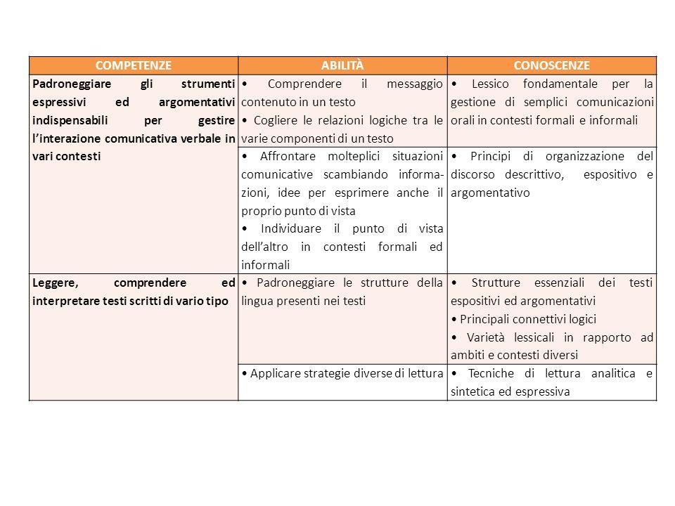 COMPETENZEABILITÀCONOSCENZE Padroneggiare gli strumenti espressivi ed argomentativi indispensabili per gestire l'interazione comunicativa verbale in v