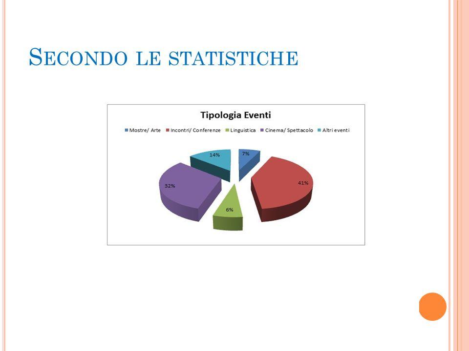 S ECONDO LE STATISTICHE