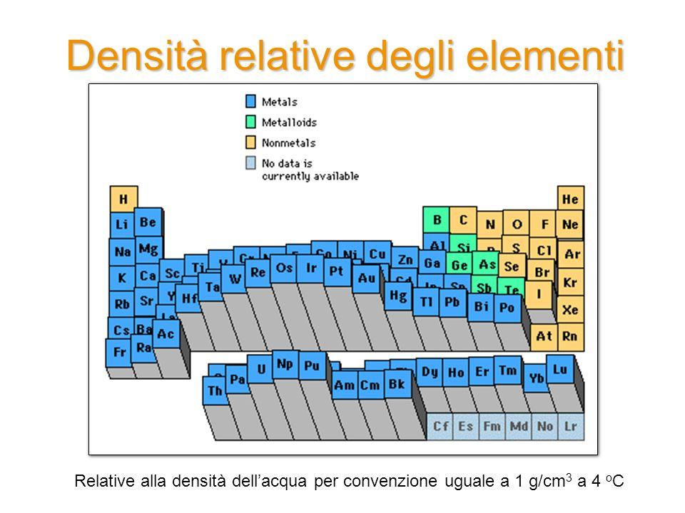 Densità relative degli elementi Relative alla densità dell'acqua per convenzione uguale a 1 g/cm 3 a 4 o C