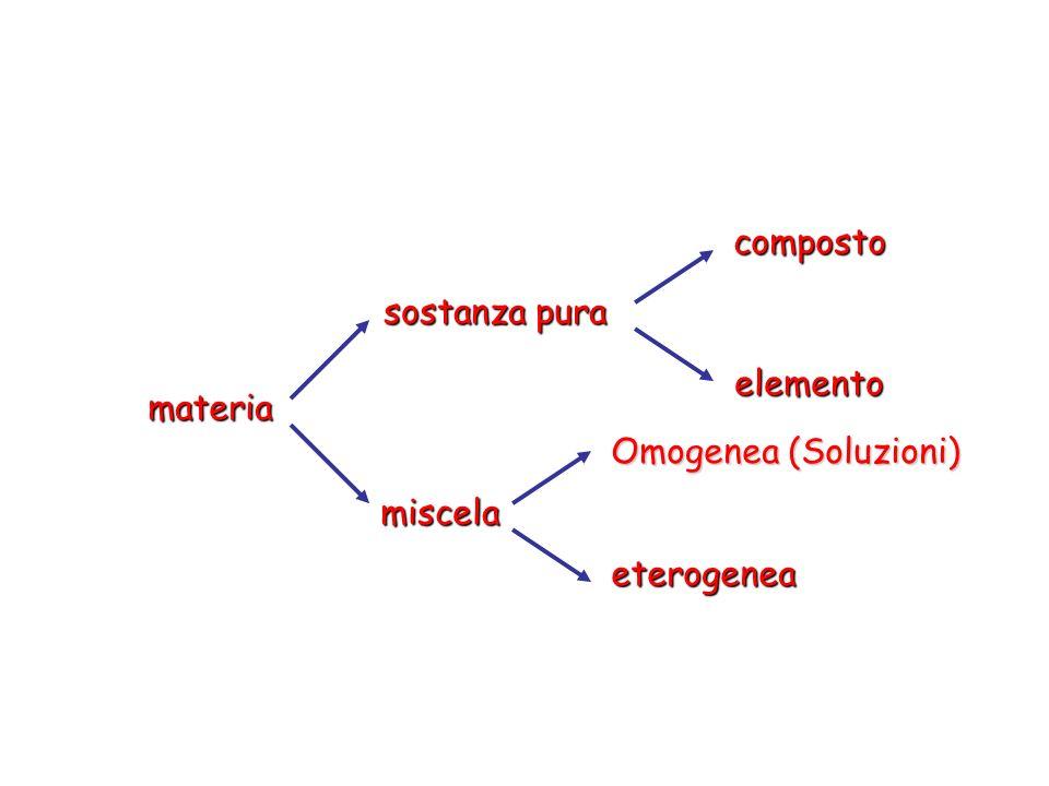 materia Omogenea (Soluzioni) eterogeneacompostoelemento sostanza pura miscela