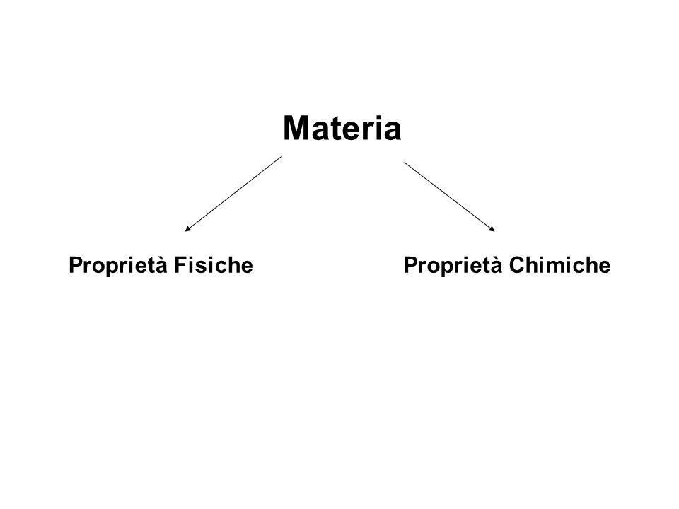 Proprietà Fisiche della Materia PROPRIETA' CHE POSSONO ESSERE OSSERVATE E MISURATE SENZA ALTERARE LA COMPOSIZIONE DEL SISTEMA MATERIALE stato di aggregazione, dimensione, massa, volume, colore, odore, punto di fusione (T m ), punto di ebollizione (T b ), densità,...